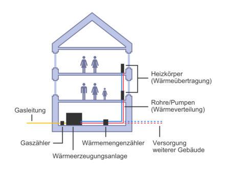 Innovationspreis Gewobag Grafik Wärmeerzeugung